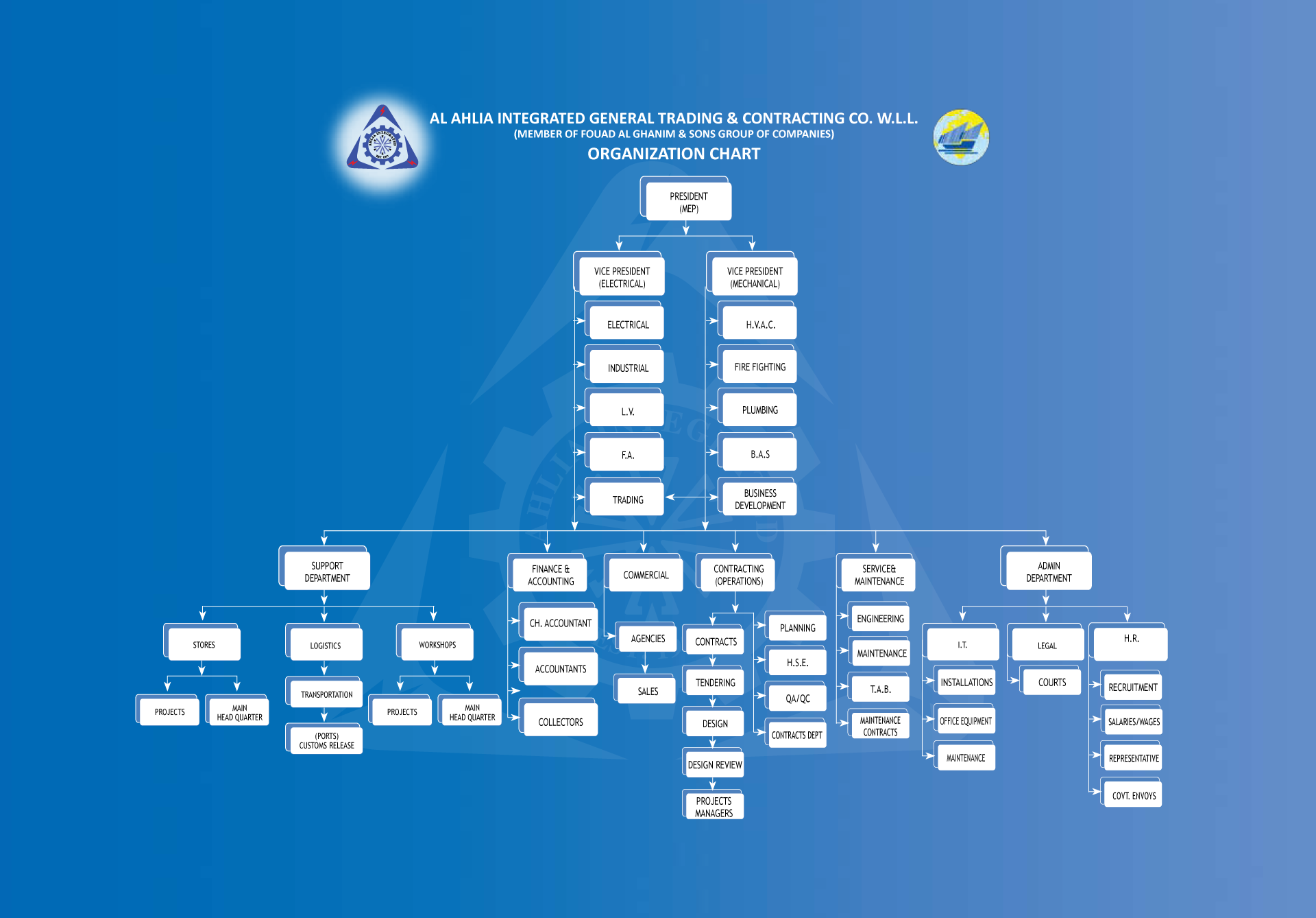 Organization Chart Al Ahlia Integrated